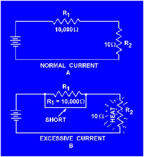What Short Circuit Science Electric Current Its