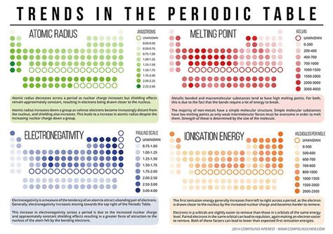 mastering the periodic table activity 14 answers 17 best images about chemistry ideas 11 matter and the