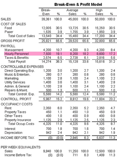 Restaurant Even Analysis Template by Restaurant Budget Spreadsheet Slebusinessresume
