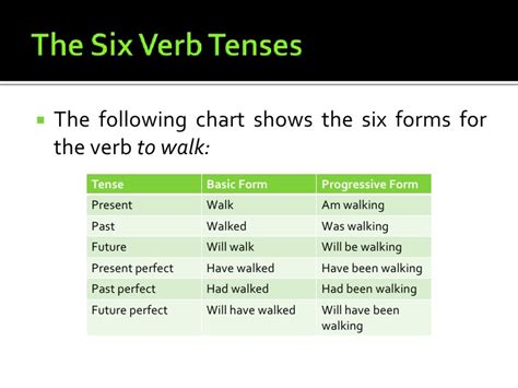 chapter 3 using verbs correctly