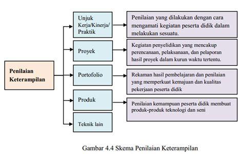 pemetaan penilaian bahasa indonesia smasmk kelas