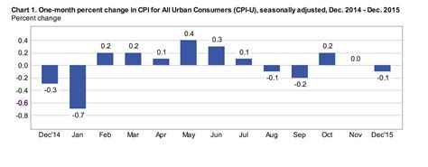 bureau usa bureau of labor statistics consumer price index 28