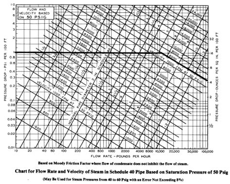 pipe sizing charts tables energy modelscom