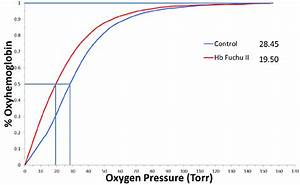 Figure2 The Oxygen Equilibrium Curve Of The Hemoglobin  Hb   The Oxygen
