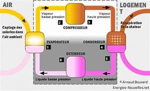 Pompe à Chaleur Aérothermique : pompe chaleur a rothermique avantages et inconv nients ~ Premium-room.com Idées de Décoration