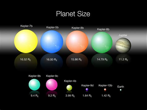 Planet Size Order