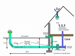 Puit Canadien Avis : puit canadien aerothermie puit proven al puit provencal ~ Premium-room.com Idées de Décoration
