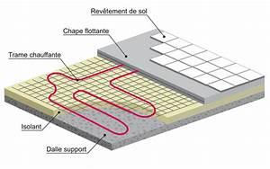 Epaisseur Chape Plancher Chauffant : plancher chauffant en r novation hydraulique ou lectrique ~ Melissatoandfro.com Idées de Décoration