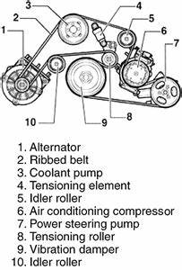 I Need To Refit The V Belt On My Ford Ikon 1 6 Rocam