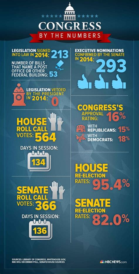 infographic congress   numbers   house