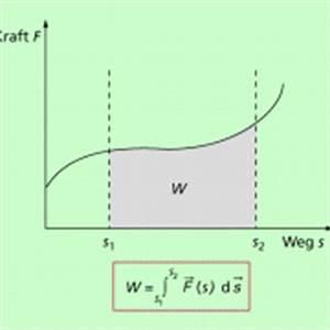 Fläche Unter Graph Berechnen : mechanische arbeit in physik sch lerlexikon lernhelfer ~ Themetempest.com Abrechnung