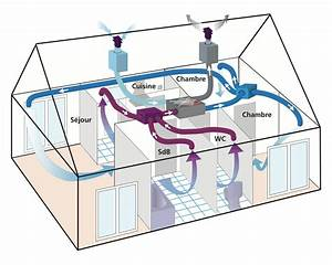pourquoi ajouter une vmc double flux a son puits canadien With installer une vmc dans un appartement