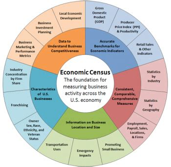 bureau of economics category economy department of commerce