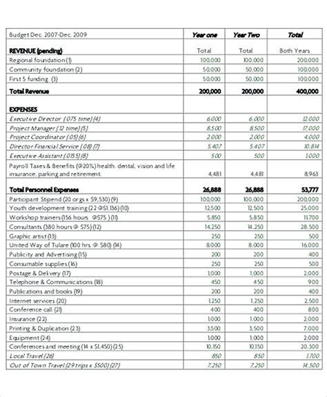 profit budget template