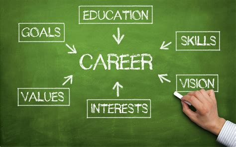 The Process Of Choosing A Career