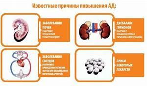 Лучшие современные препараты от гипертонии