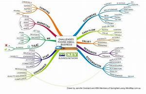 Business Plan Mind Map Template