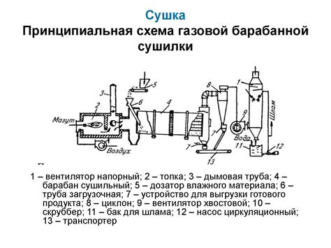 Схема сушилок смешанного типа. Схемы цилиндрических контактных сушильных установок для сушки ленточных материалов 7 Мая 2011.