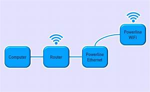 A Powerline Network Configuration Guide