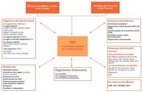 bureau securité sociale dnlf partenariat avec la direction de la sécurité