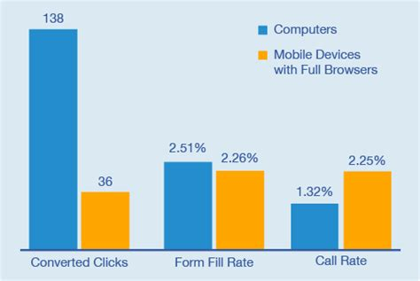mobile marketing course mobile marketing courses mobile education