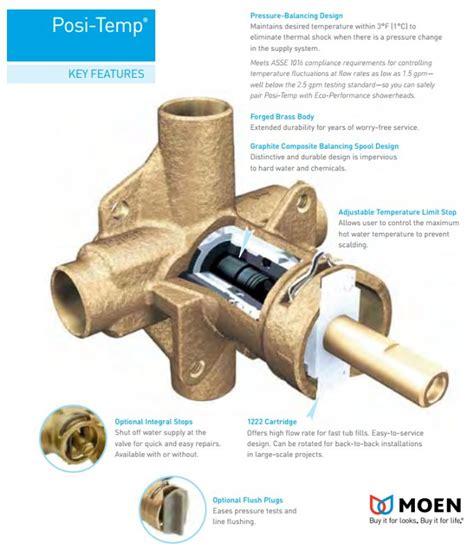 moen posi temp valve faucet com tl183 in chrome by moen