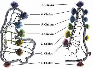 Reflexology And The Chakras 2020 How To Balance The