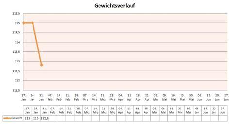 gewichtsverlust tabelle excel