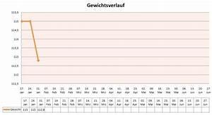Gewicht Berechnen Kind : gewichtsverlust tabelle excel ~ Themetempest.com Abrechnung