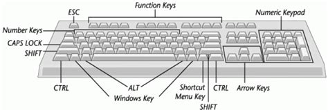 1-introduction-to-keyboard-and-keyboard-layout