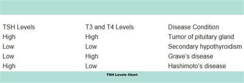 tsh levels symptoms