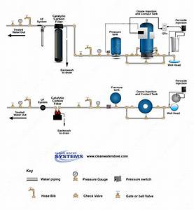 Clean Water Systems  U0026 Stores Inc Develops New Hydrogen