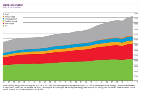 changes and trends in global fossil fuel consumption