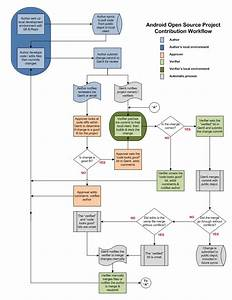 a workflow diagram ensures the success of a business or With sample work flow chart template