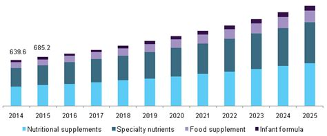 Probiotics Dietary Supplements Market Size | Industry ...