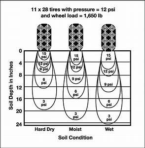 Soil Compaction Under Different Soil Moisture Conditions