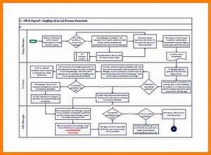 7  Payroll Process Flowchart