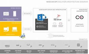Architektura Webcon Bps  U2013 Diagram  U2013 Blog Techniczny Webcon