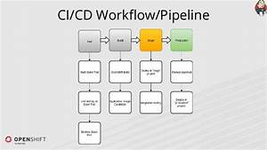 Ci  Cd With Openshift And Jenkins