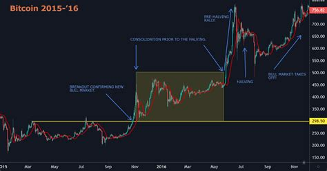 Bitcoin halving 2024 date and bitcoin block halving countdown clock for predicting when the next bitcoin halving date will occur. Bitcoin Halving 2016 Chart - halting time