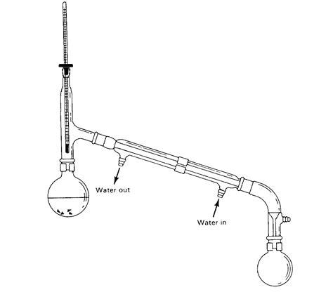 Simple Distillation Quote