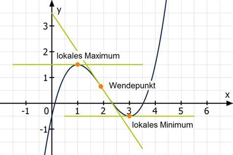die ableitung mathemiode