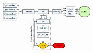 Gyro Processing And Fault Detection Block Diagram  Mf