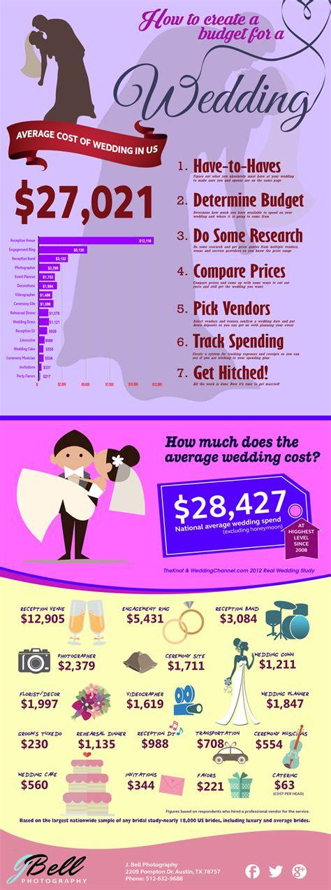 wedding cost visually