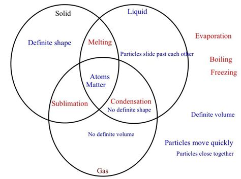Venn Diagram Of State Of Matter matter my science lessons classroom ideas