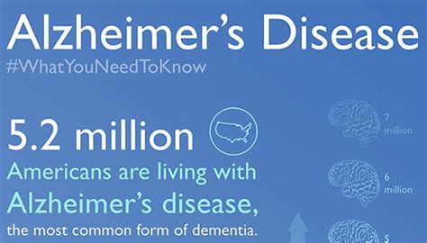 alzheimers disease infographic johns hopkins medicine
