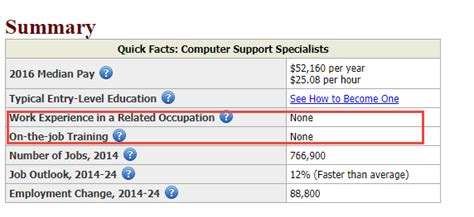 Network Support Technician Salary by How To Start It Career With No Experience Jobskillshare Org