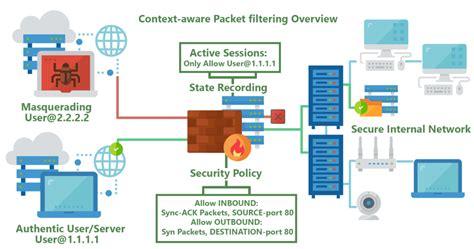 stateless  stateful packet filtering firewalls