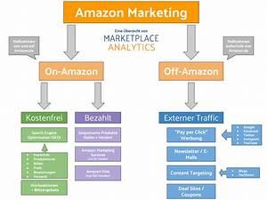 Amazon Auf Rechnung Bestellen Wie Geht Das : amazon marketing ein berblick ber alle ~ Themetempest.com Abrechnung