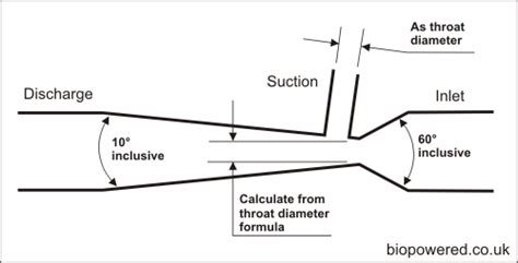 Venturi Scrubber Design Calculation